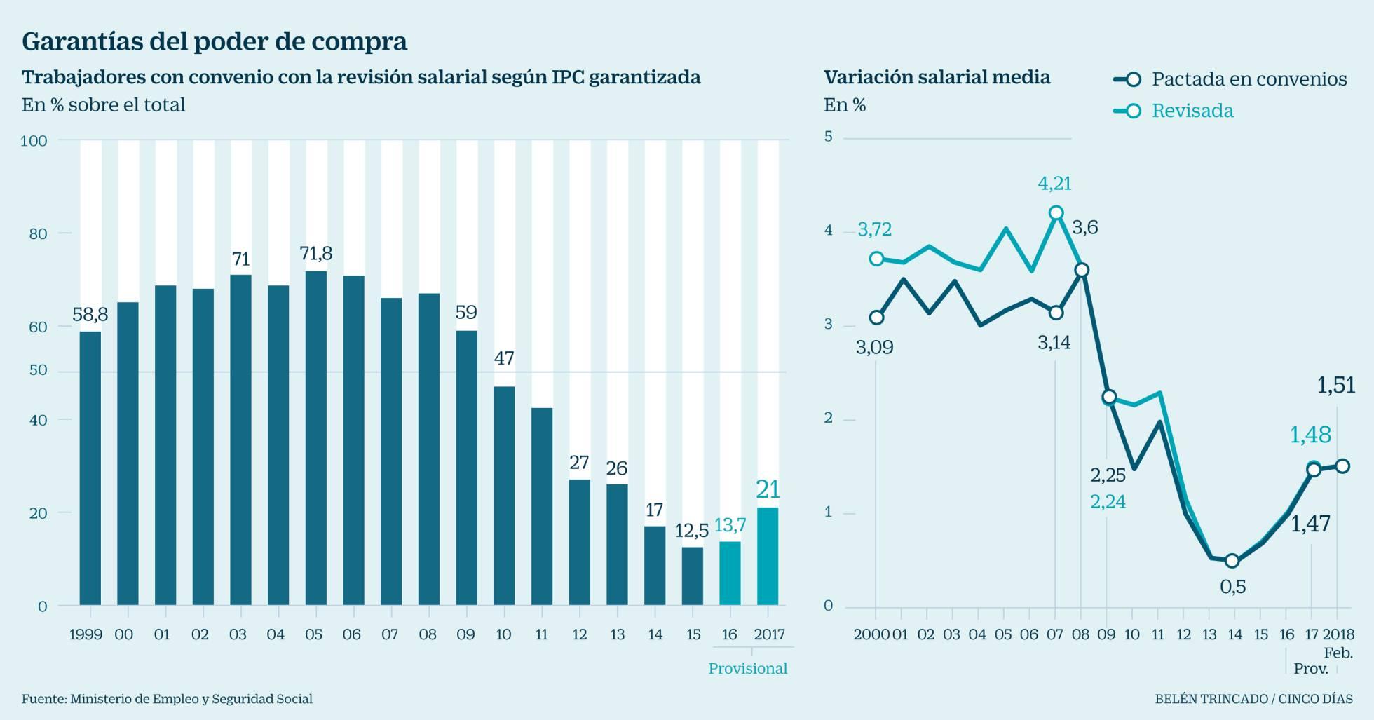 Salarios, precios y ganancias $ - Página 12 1521627293_607430_1521844225_noticia_normal_recorte1