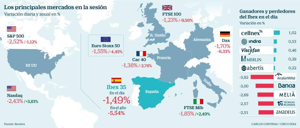 Ibex: Wall Street cede un 2,9% ante la tensión comercial con China ...