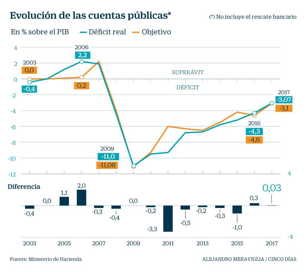 Las comunidades y los ayuntamientos permiten a España cumplir el ...