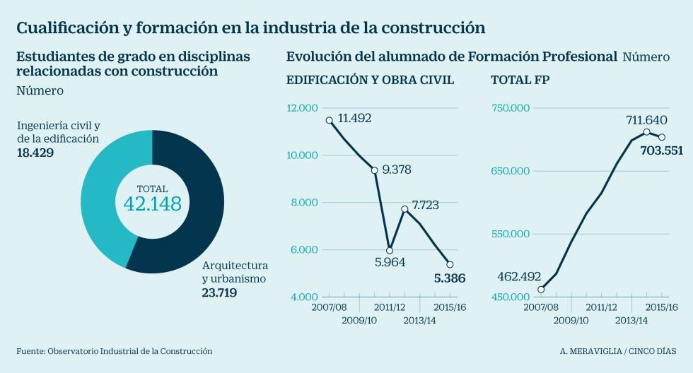 La construcción aún seduce a 42.000 universitarios pero solo a 5.300 estudiantes de FP