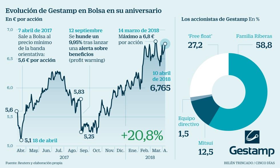 2eca78a38 Gestamp sube un 20,8% en su primer año en Bolsa y hace de oro a 100 ...