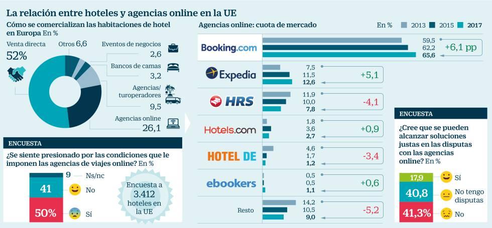 Agencias online