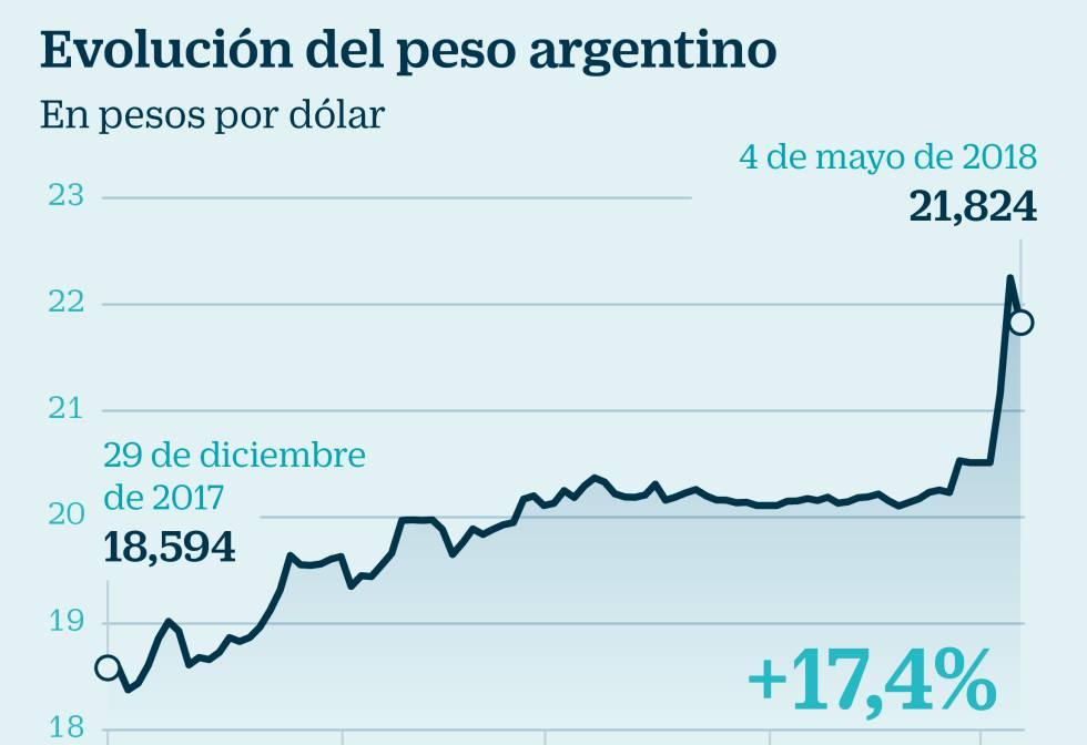 Peso Argentino Ampliar Foto