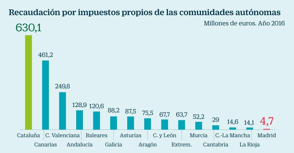 Cataluña recauda 130 veces más que Madrid por impuestos propios