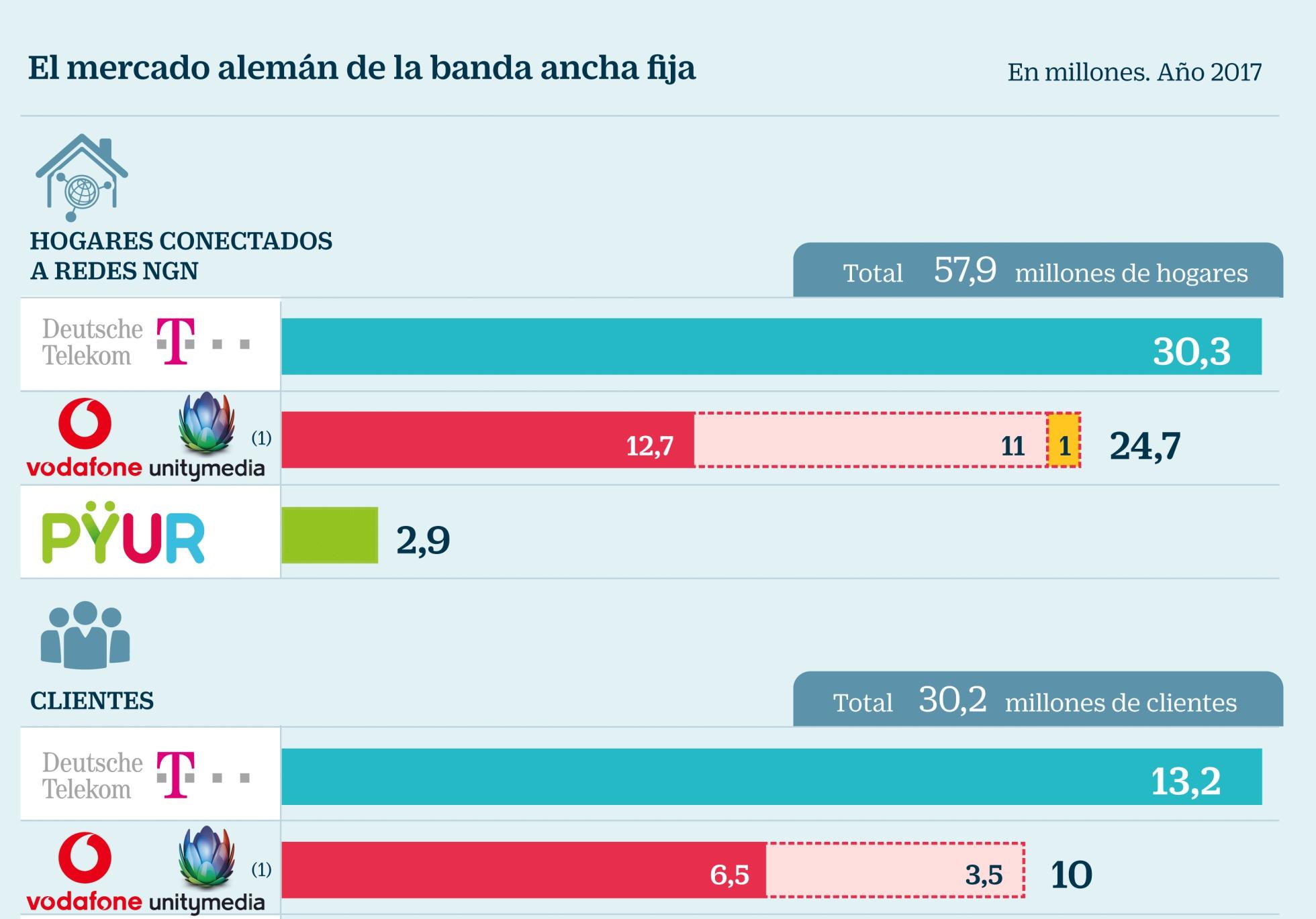 Competencia y  concentración de  capital  en telefonía. 1525889948_224709_1525890536_noticia_normal_recorte1