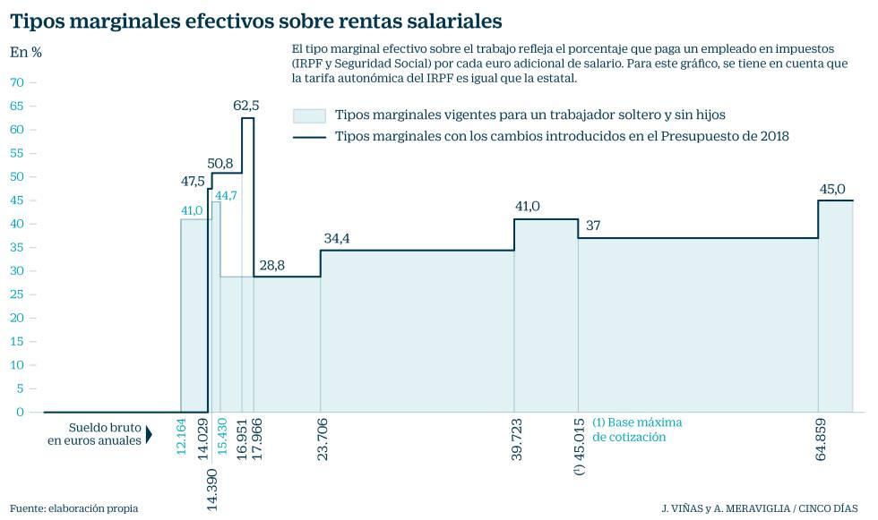Hacienda se quedará hasta el 62,5% de cada euro de subida salarial a las rentas bajas