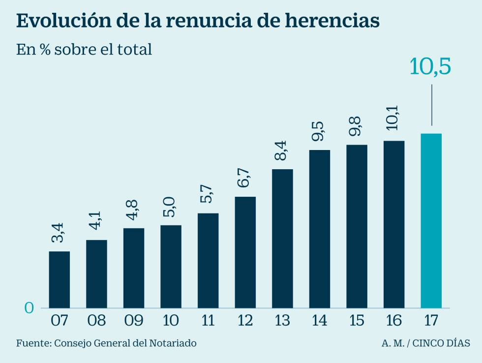 Cuando se heredan deudas: el 10% de las sucesiones es rechazada
