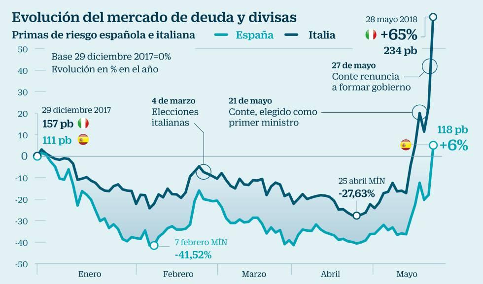 c45102b18 Ibex: La sombra de elecciones en Italia y España daña las Bolsas y dispara  el