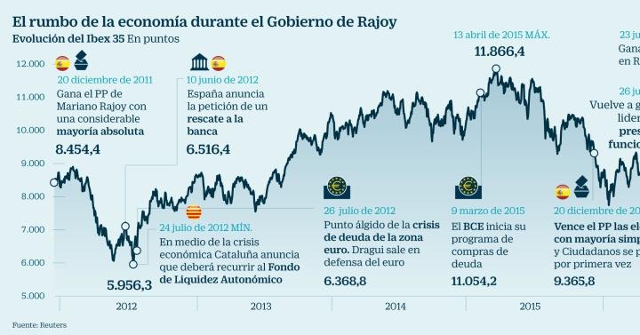 0de4e3a40 El Ibex pone fin a su pesadilla con un alza del 1,76% escoltado por Italia  y EE UU   Mercados   Cinco Días