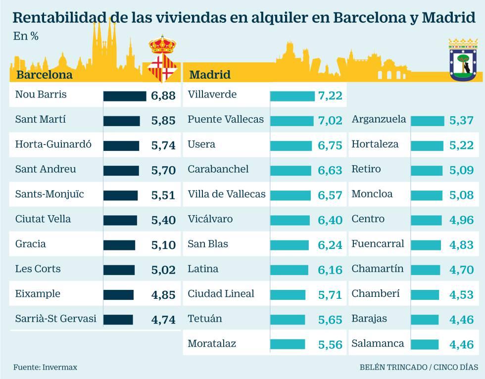 La rentabilidad bruta del alquiler roza el 6% en Madrid y Barcelona