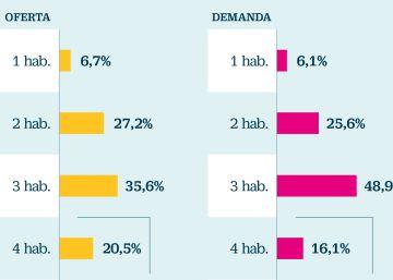 Precio y ubicación, los mayores desajustes entre oferta y demanda de vivienda
