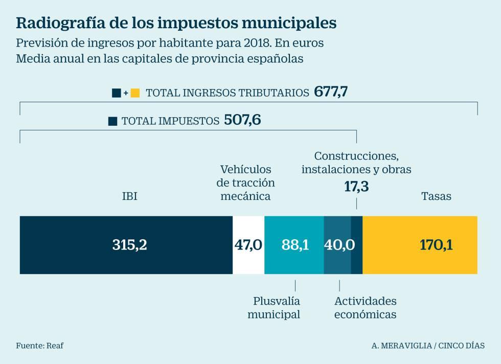 ¿En qué municipio de España se paga más IBI?