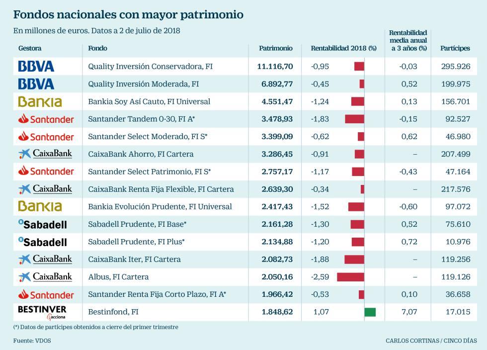 Fondos españoles