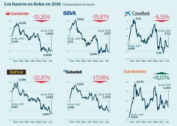 Bankia Alerta De Que Un Impuesto A La Banca Afectar A Su