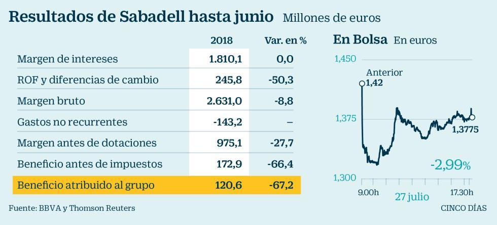 El beneficio del Sabadell cae un 73% por los costes de integración de TSB y la venta de la cartera inmobiliaria