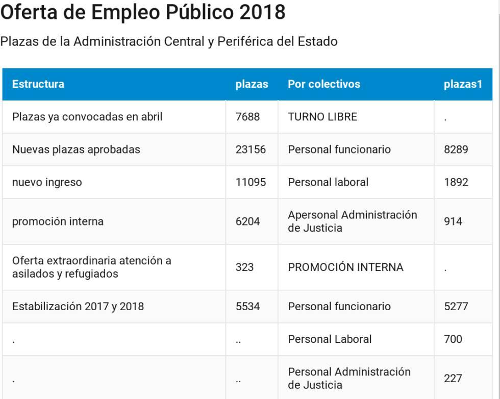 El Gobierno aprueba la mayor oferta de empleo público en 10 años: 30.800 plazas