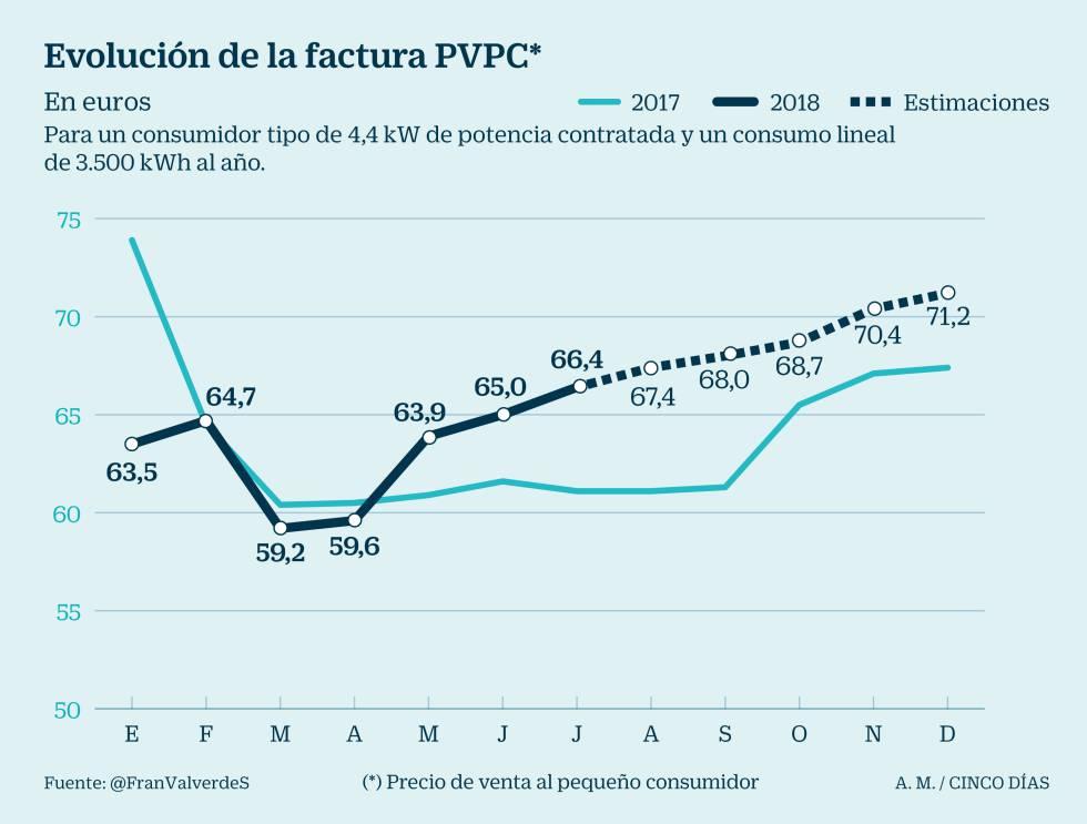 Los precios de la luz se disparan tras multiplicarse por tres la cotización del CO2