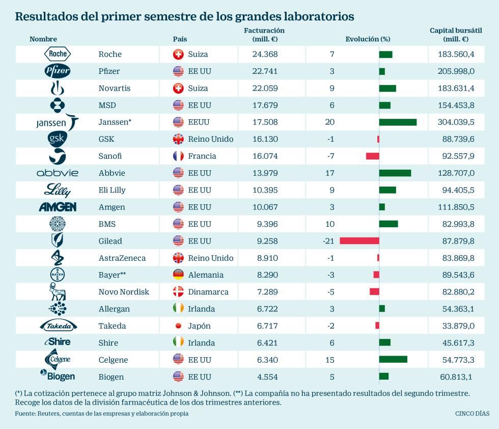 Los grandes laboratorios de Estados Unidos y Suiza impulsan las ventas farmacéuticas