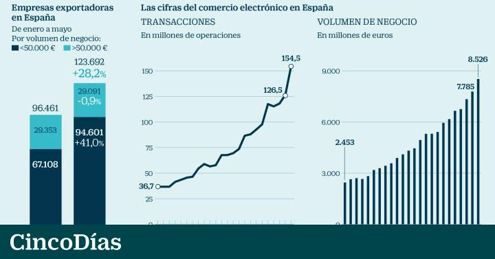 dc6c661ab89a2 El comercio electrónico dispara el número de empresas exportadoras en España