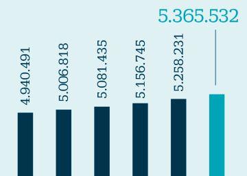Las telecos ganan 425.000 líneas móviles asociadas a máquinas hasta mayo