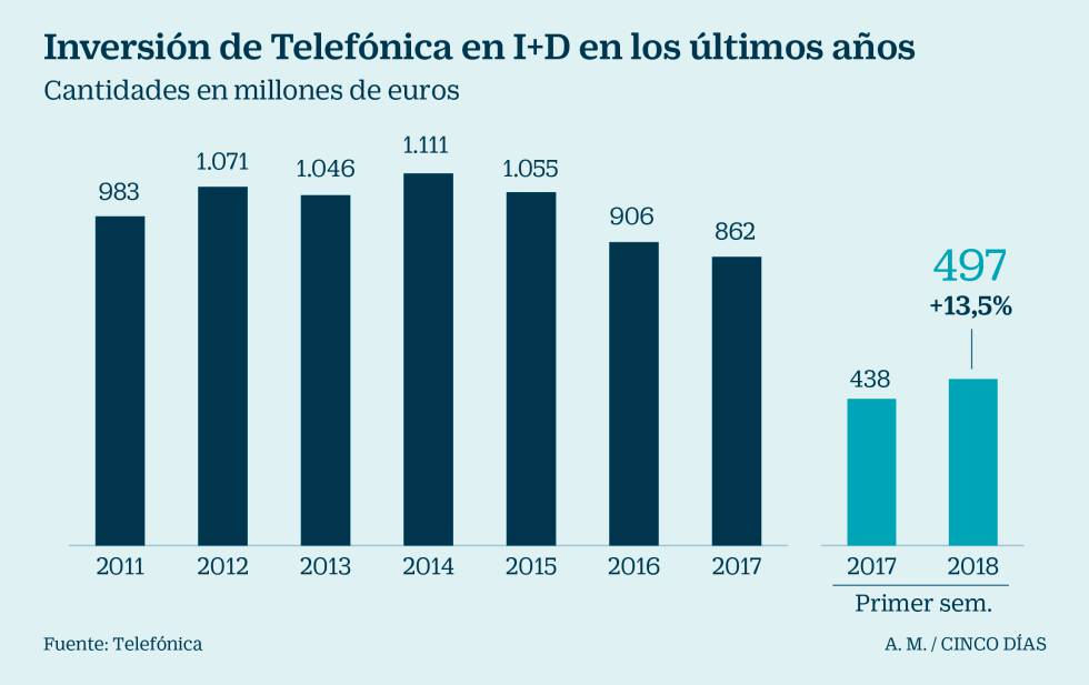 Telefónica eleva la inversión en I+D un 13,5% en plena llegada de Aura