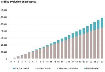 El ahorro de los españoles: ¿somos buenos inversores?