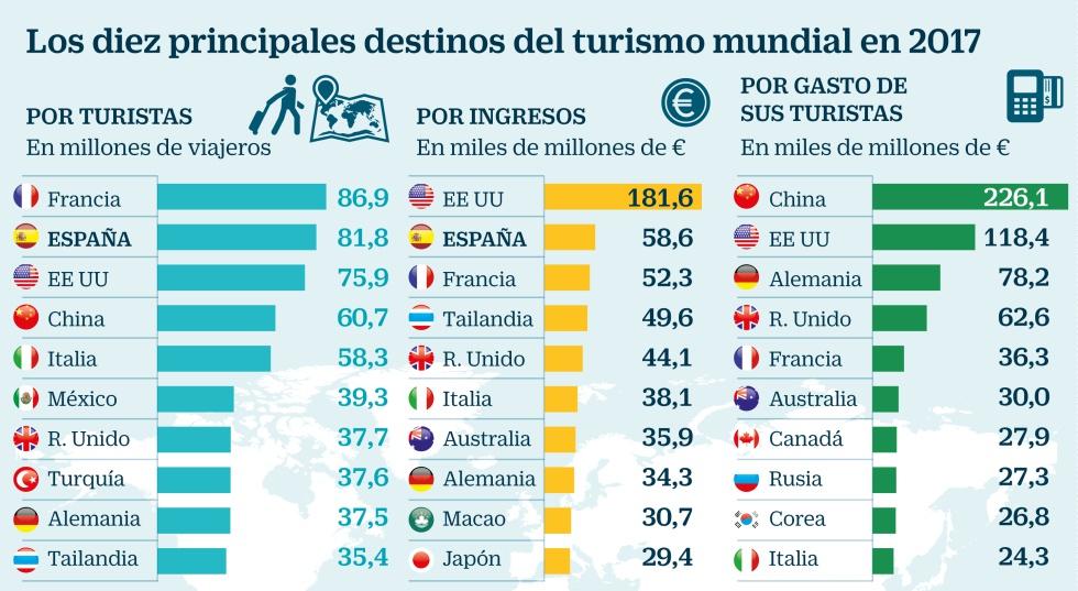 Resultado de imagen para españa el tercer pais mas visitado 2018