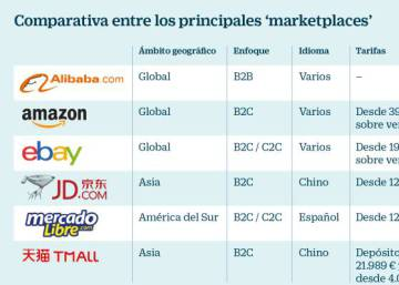 Exportar a través de plataformas digitales de 'marketplaces'