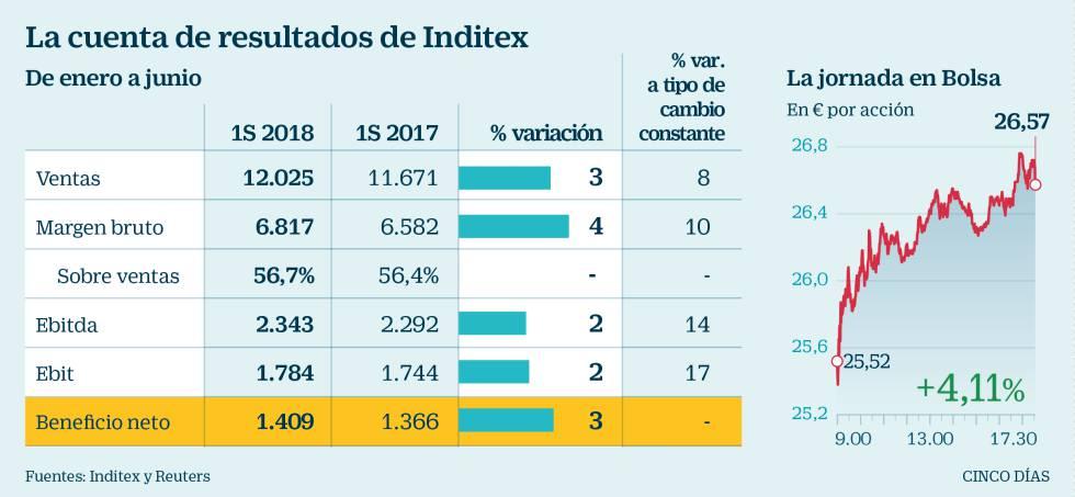 8c2fd5202e4a4 Inditex bate récord de ventas y augura oportunidades de crecimiento ...