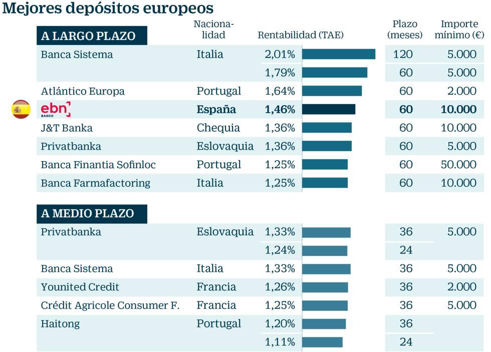 Resultado de imagen de Los depósitos extranjeros rentan más del doble que los de la banca española