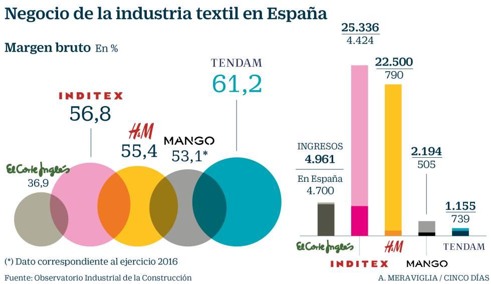 4e8fc643c90 Inditex supera en 20 puntos el margen de El Corte Inglés en la venta de ropa