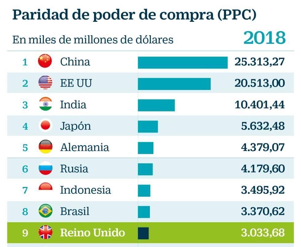 Cuáles Son Las Mayores Economías Del Mundo Mi Dinero Cinco Días