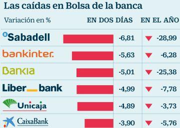 La banca vuelve a sufrir la inseguridad jurídica