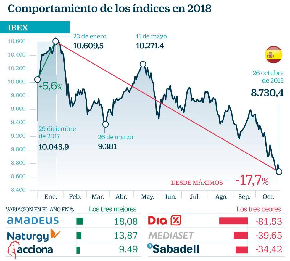 Desde Año 2011 Mercado La Bolsa Este El De Será Del Retos Los Peor shrtxCQd