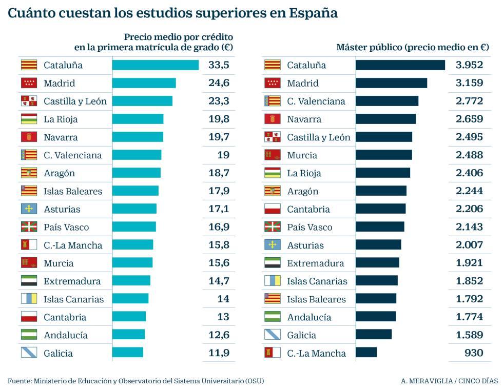 La brecha de precios en las matrículas universitarias que quiere eliminar Pedro Duque