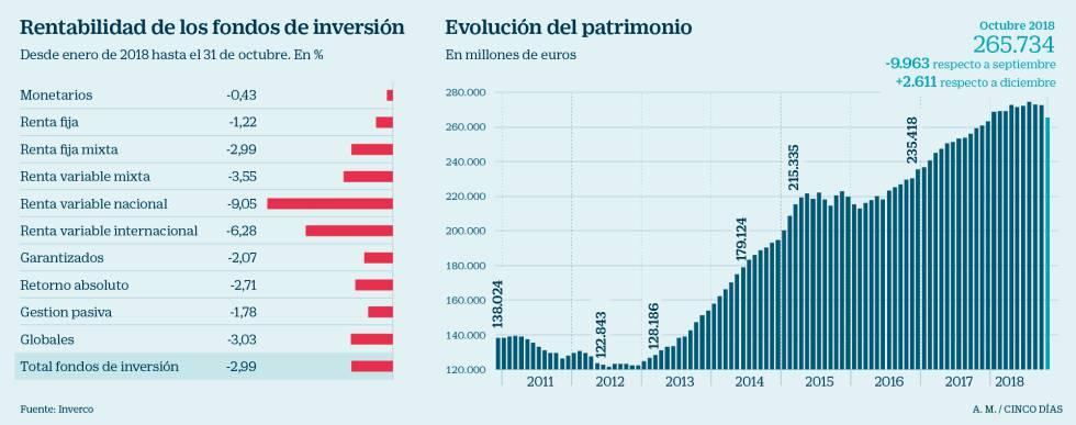 fondos inversion españa