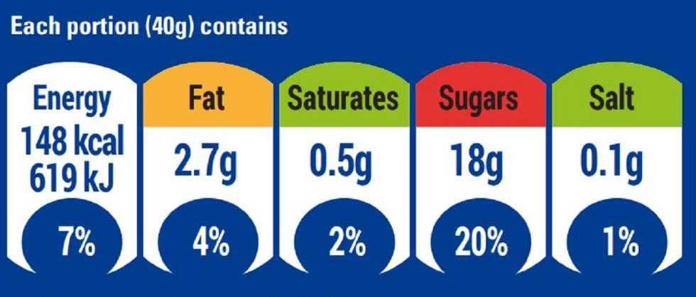 comprender la alimentación y la nutrición.