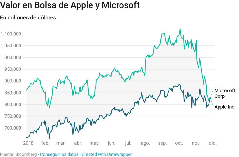 7d4bd878e41 Microsoft supera a Apple y se convierte en la compañía más valiosa del  mercado
