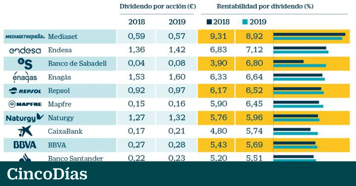 Calendario Dividendo Repsol.Las Companias Mas Generosas Con Sus Accionistas Mercados Cinco Dias