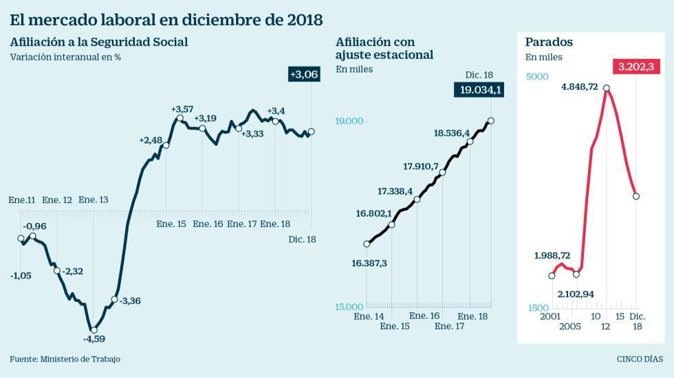 ¿Dónde se ha creado empleo en 2018?
