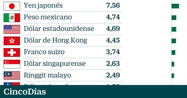 Las Divisas Que Más Subieron Y Las Que Más Se Depreciaron En 2018 Mercados Cinco Días