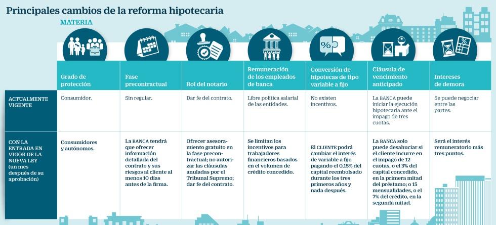 Reforma hipotecaria
