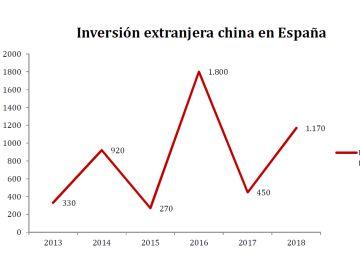 La inversión china en España en 2018 sube un 160% pese la tormenta bursátil