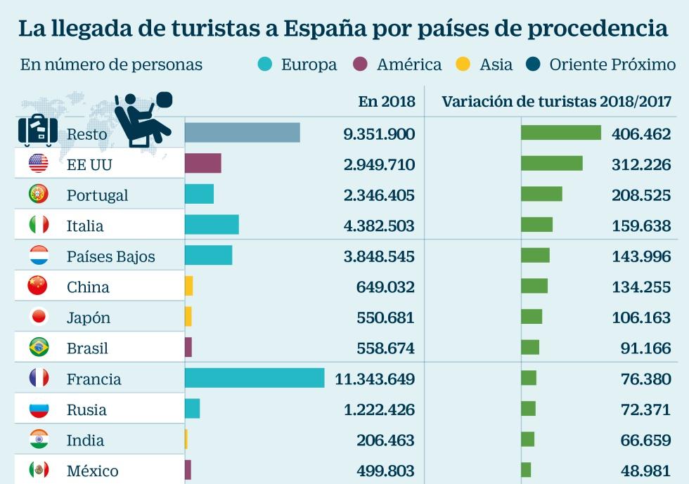 Resultado de imagen de turismo en españa 2019