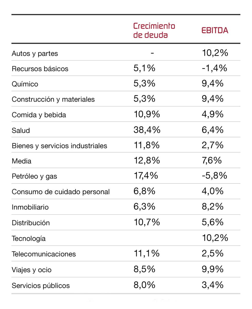 Mercado actual: oportunidades y riesgos