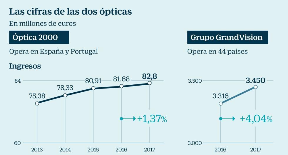 97ffdbed89 El Corte Inglés vende su división Óptica 2000 al grupo holandés ...