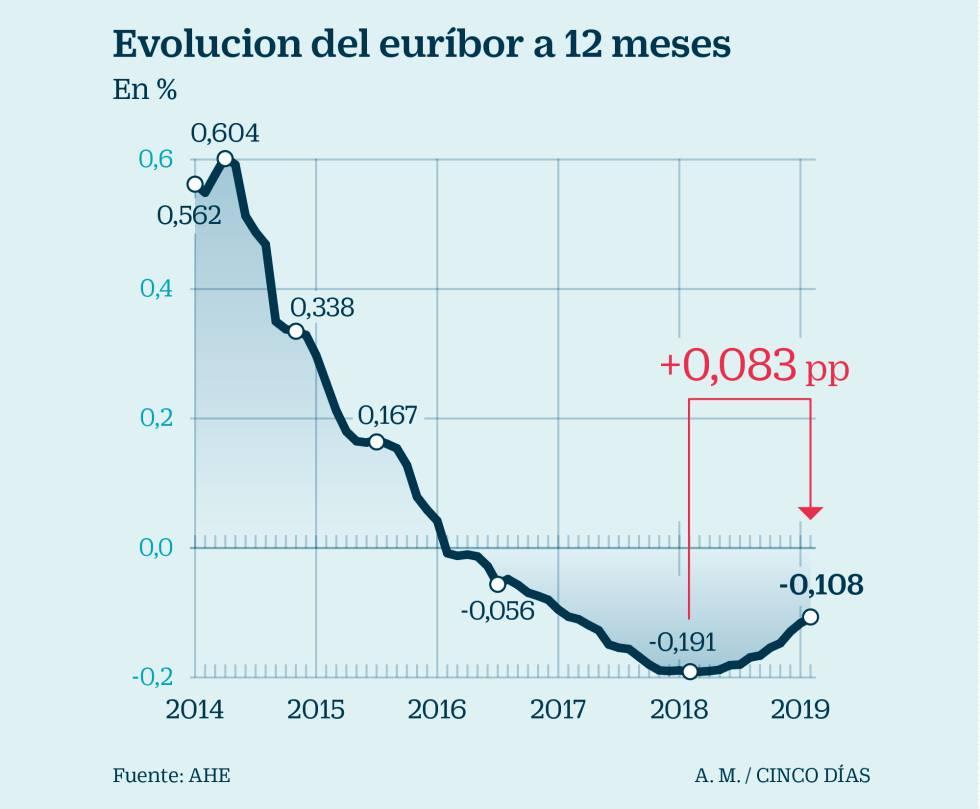 El euríbor de las hipotecas marca la mayor subida interanual en casi cinco años