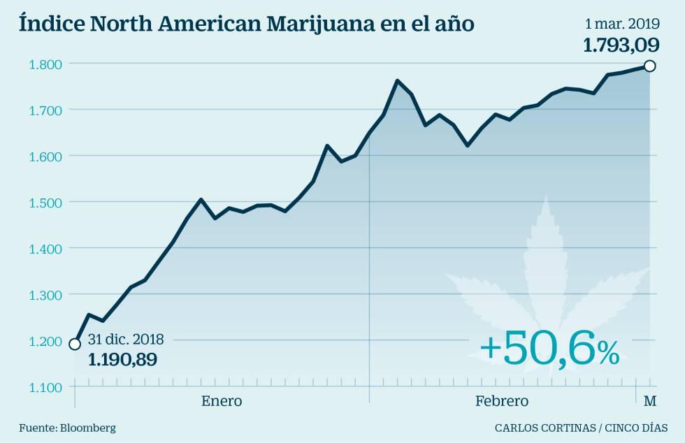 la-burbuja-bursátil-del-cannabis-no-despega-aún-en-europa