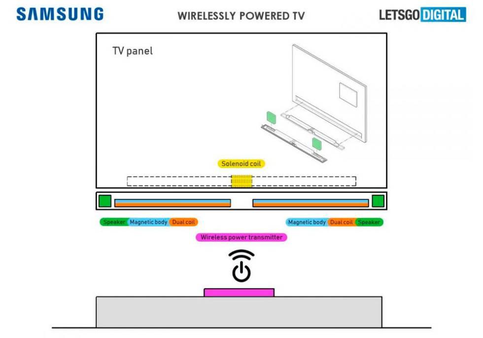 Imagen de la patente del televisor sin cables de Samsung