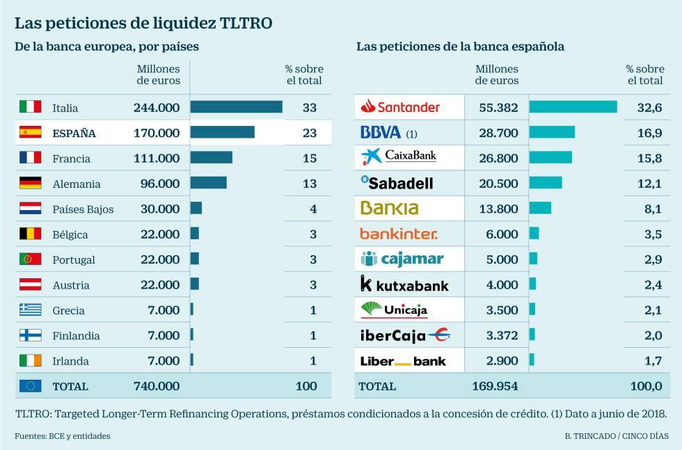 Peticiones liquidez TLTRO